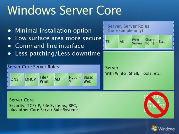 Tài liệu Server Core Window Server 2012
